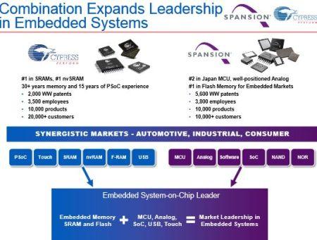 Cypress fusionne avec Spansion : 2 milliards de CA dans les systèmes embarqués