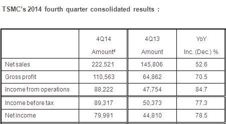 TSMC va investir 11,5 à 12 milliards de dollars cette année