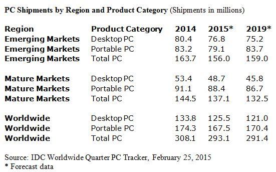 Intel abaisse ses prévisions de 1 milliard de dollars