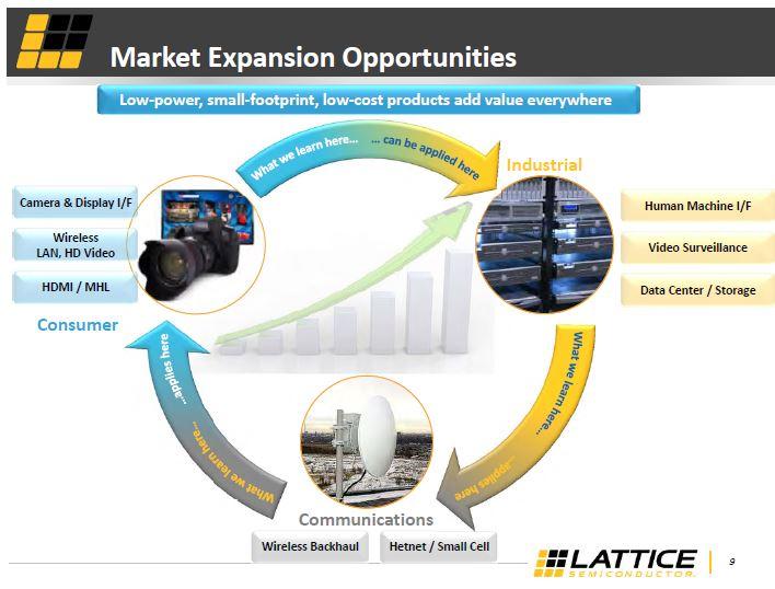Lattice a bouclé le rachat de Silicon Image pour 606,6 M$