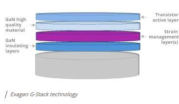 Le Grenoblois Exagan industrialise sa technologie GaN sur silicium avec le fondeur X-Fab