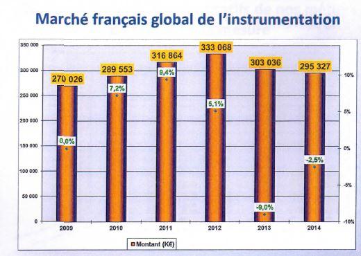 Le marché français du test et mesure a reculé de 2,5% en 2014