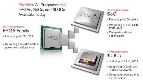 Xilinx dépasse le milliard de dollars de ventes de FPGA 28 nm