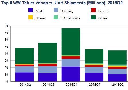 Le marché des tablettes recule de 7%