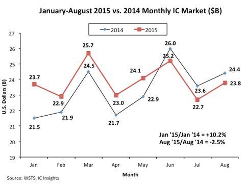 Le marché des semiconducteurs décroche depuis juin