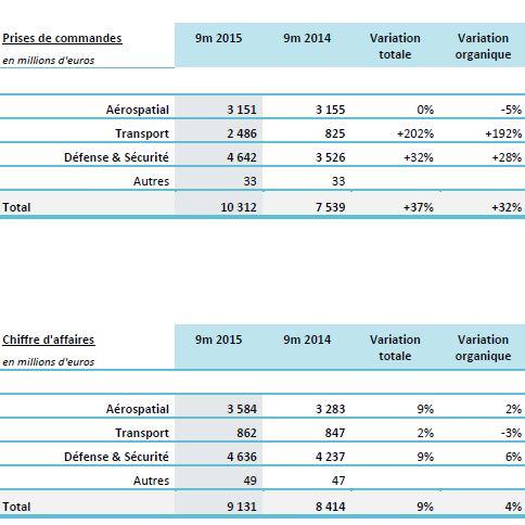 Les commandes de Thales ont bondi de 32% sur 9 mois