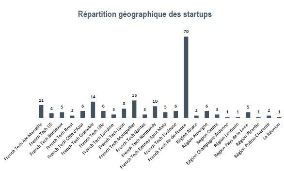 190 start-up françaises présentes au CES contre 66 en 2015