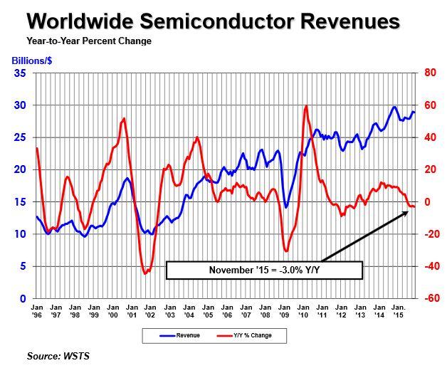 Marché mondial des semiconducteurs : 2015 finalement meilleure que 2014 ?