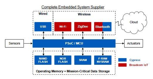 Cypress acquiert les circuits Wi-Fi, Bluetooth et Zigbee de Broadcom pour 550 M$