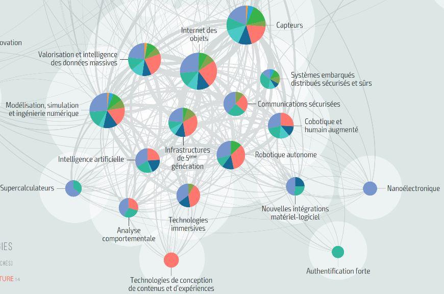 47 technologies stratégiques pour préparer l'industrie du futur