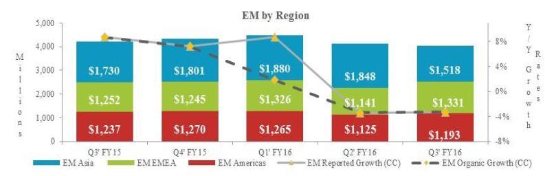 Les ventes trimestrielles de composants d'Avnet en Europe ont progressé de 6,3%