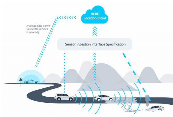 L'industrie automobile s'accorde sur un standard pour les échanges de données voiture-Cloud