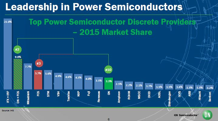 ON Semiconductor passe à 5 milliards de dollars de CA avec Fairchild
