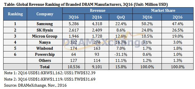Le marché des mémoires Drams a bondi de 15,8% au 3e trimestre