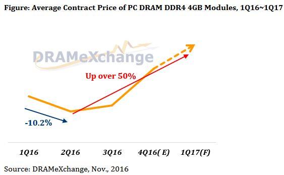 L'augmentation du prix des mémoires Drams se poursuivra au 1er trimestre 2017