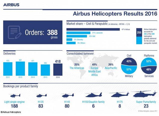Airbus Helicopters : 418 livraisons et 388 commandes en 2016