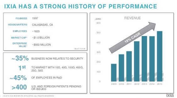 Test et sécurité des réseaux : Keysight rachète Ixia pour 1,6 milliard de dollars