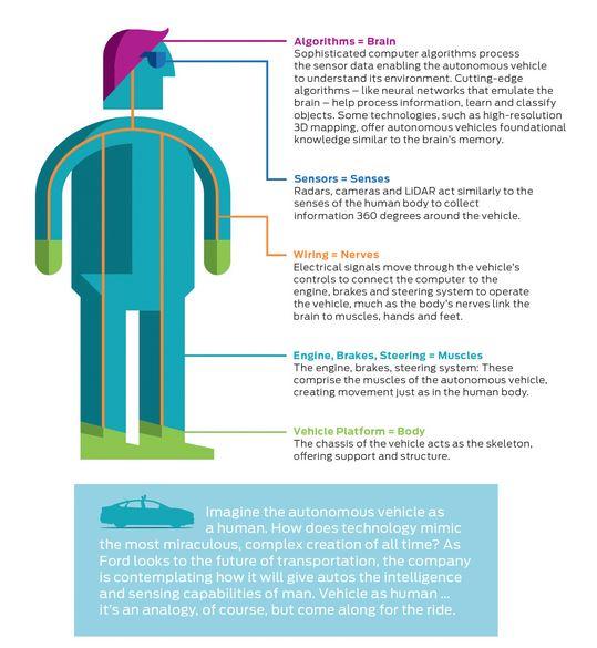 Voiture autonome : Ford investit 1 milliard dans Argo AI