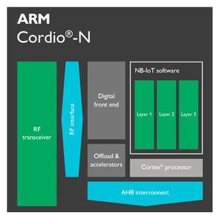 Le Britannique ARM, passé désormais sous la coupe du Japonais Softbank, annonce deux petites acquisitions ciblées – Mistbase et NextG-Com – pour apporter aux circuits intégrés à cœur ARM la connectivité IoT au récent standard cellulaire NB-IoT. Ce standar