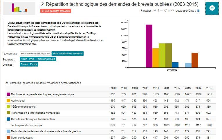 Lancement de l'atlas des brevets, un outil pour mesurer l'innovation française en électronique