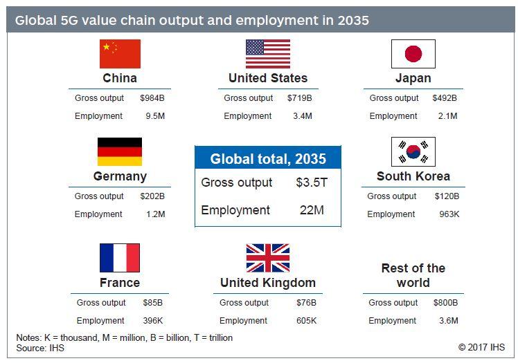 La 5G pourrait contribuer à créer 396 000 emplois en France