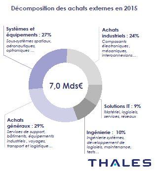 Thales va accroître la centralisation de ses achats