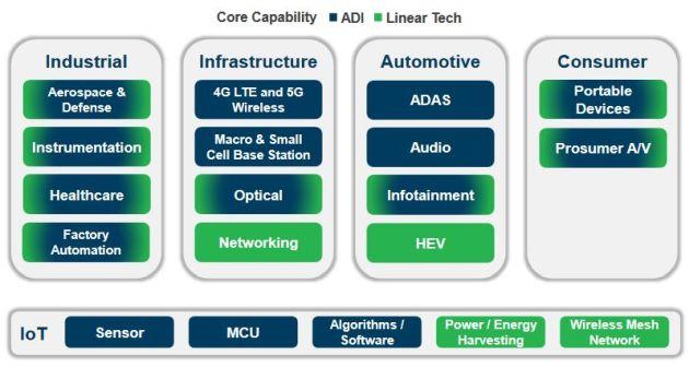 Analog Devices finalisera le rachat de Linear Technology vendredi