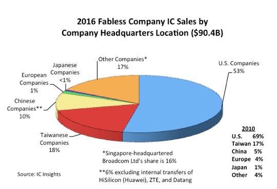 L'Europe ne représente plus que 1% des entreprises fabless en semiconducteurs