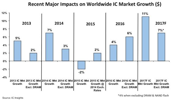 Vers une hausse de 11% du marché des semiconducteurs en 2017 ?