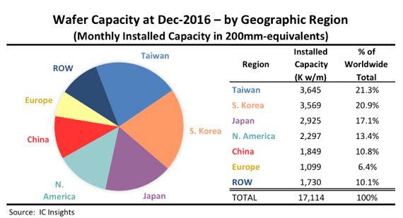L'Europe ne compte plus que pour 6,4% de la capacité de production mondiale en semiconducteurs