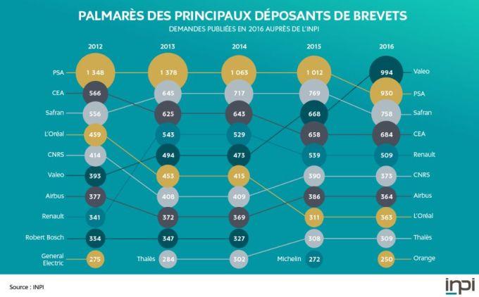 Valeo détrône PSA pour le dépôt de brevets en France