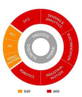 ABB rachète B&R pour compléter sa palette de produits d'automatisation - VIPress.net