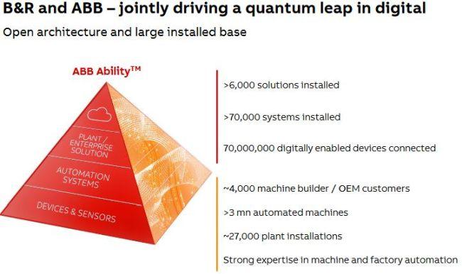 ABB rachète B&R pour compléter sa palette de produits d'automatisation