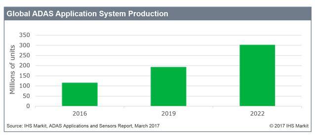 Le marché des systèmes ADAS devrait tripler d'ici à 2022