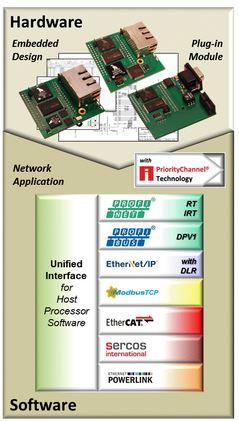 Intégration du protocole Ethernet industriel Powerlink   Analog Devices