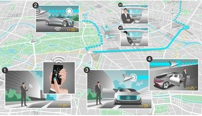 Bosch et Daimler coopèrent sur la conduite entièrement automatisée et sans conducteur