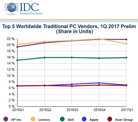 Le marché des PC sous la barre des 63 millions d'unités au 1er trimestre
