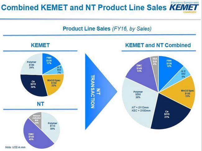 Kemet a bouclé le rachat de 100% de Tokin