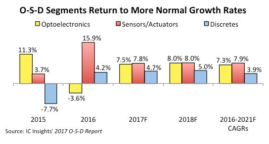 Retour à une croissance plus harmonieuse pour le marché opto-capteurs-discrets