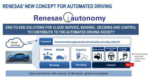 Analog Devices et Renesas collaborent sur la technologie automobile radar à 77/79 GHz