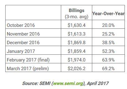 Les ventes d'équipements pour SC retrouvent en mars leur niveau de 2001