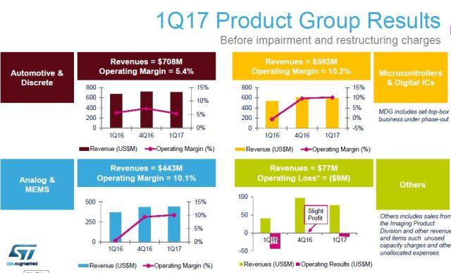 Le chiffre d'affaires trimestriel de ST a progressé de 12,9% en un an