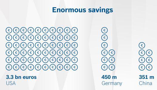 Bosch quantifie les bienfaits de la voiture connectée à l'horizon 2025