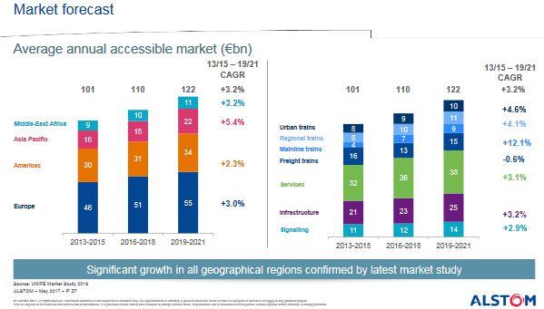 10 milliards d'euros de commandes annuelles pour Alstom