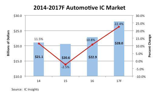 Le marché des circuits intégrés pour l'automobile devrait croître de 22% cette année