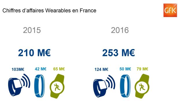 Plus de 1 million de produits wearables vendus en France en 2016