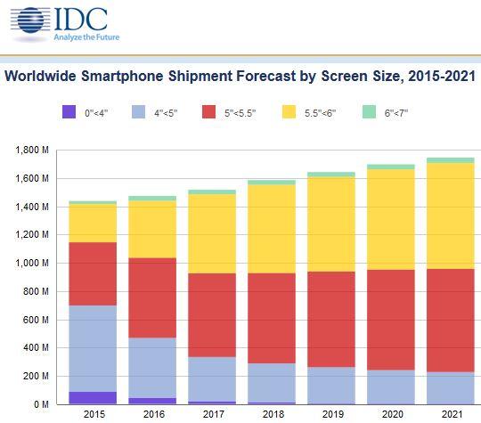 La croissance s'amplifie pour le marché des smartphones