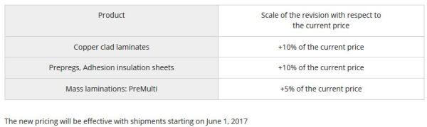 Panasonic relève à nouveau les prix des matériaux pour circuits imprimés
