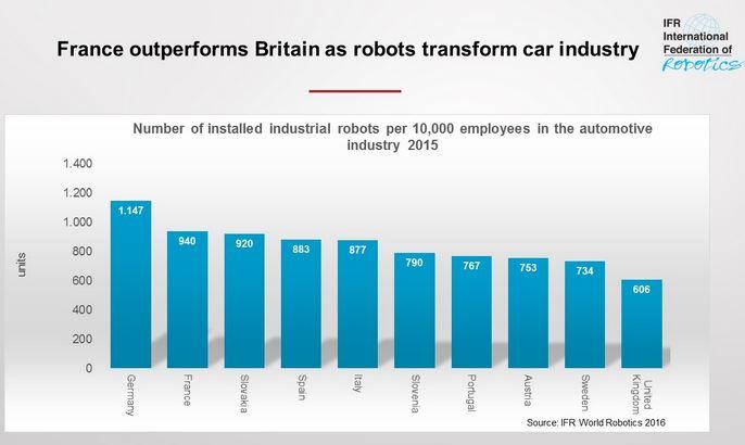 Robotisation dans l'automobile : la France occupe la 2e place en Europe
