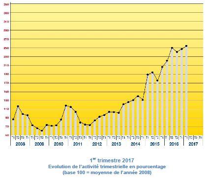 Couverture de la France en très haut débit : nette progression au premier trimestre